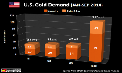 US-Gold-Demand-JAN-SEP-2014