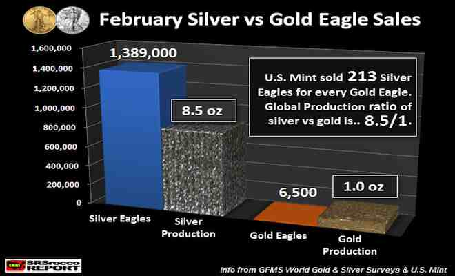 FEB-Silver-vs-Gold-Eagle-Sales-2014_jpg