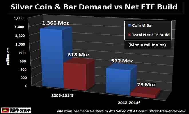 Silver-Coin-Bar-Demand