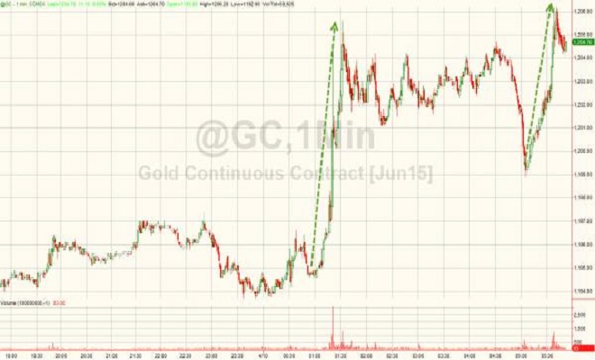 ZeroHedge20150410_gold_0