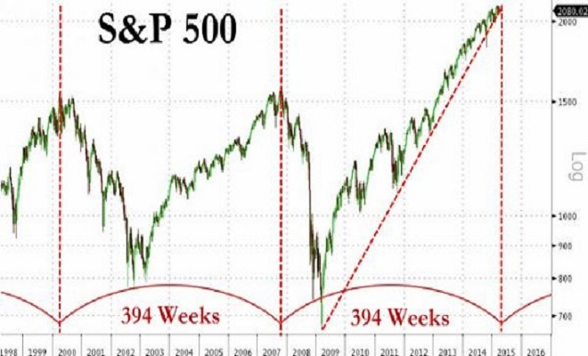 ZeroHedge7-yr-cycle