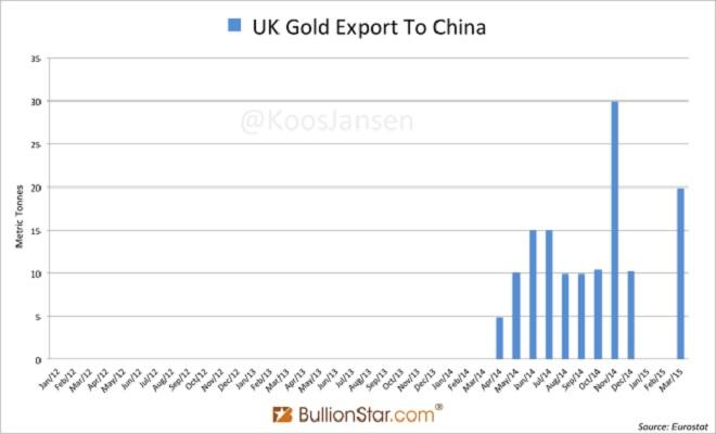 SilverDoctorsUK-CN-Gold-Trade-2012-March-2015-651x385