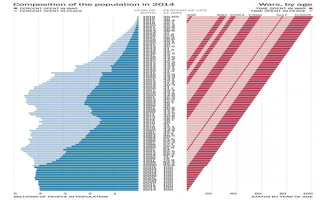 InvestmentWatchWaPo population chart