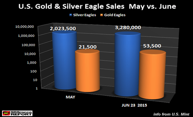 U.S.-Gold-Silver-Eagle-Sales-May-vs-June