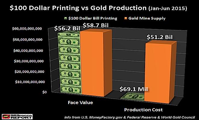 100-Dollar-Printing-vs-Gold-Production-Jan-Jun-2015